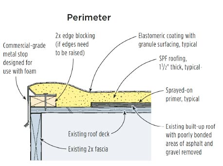 Commercial Roofing Icc Global